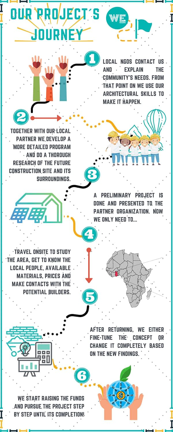 NGO partnerships - our project's journey Infographic